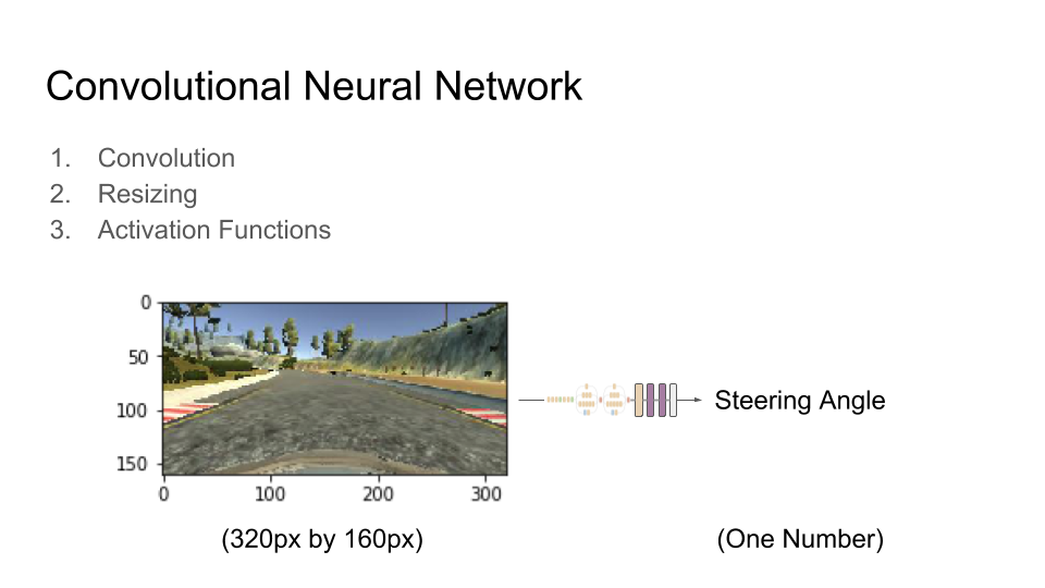 Example camera frame from the front of the vehicle, showing the road, sky and some trees. It is fed into the neural network from the previous slide to produce a steering angle