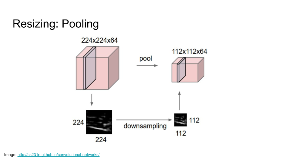 Example of resizing a 224 pixel by 224 pixel image to 112 pixels by 112 pixels using pooling, a form of downsampling